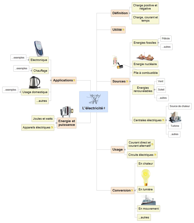 L'électricité Mind Maps