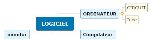 LOGICIEL_3(1) Mind Map