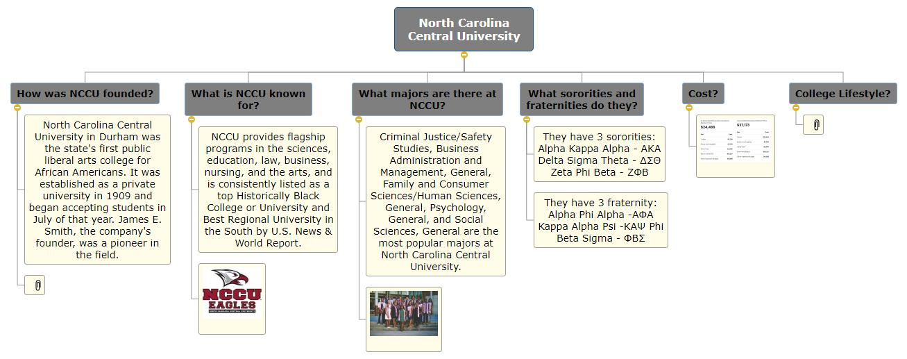 North Carolina Central University WBS