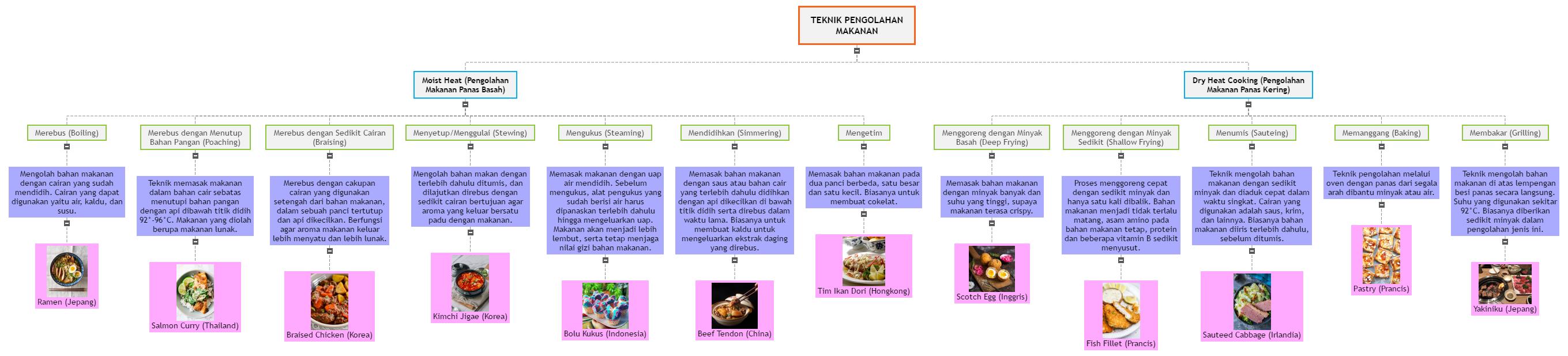 TEKNIK PENGOLAHAN MAKANAN Mind Map