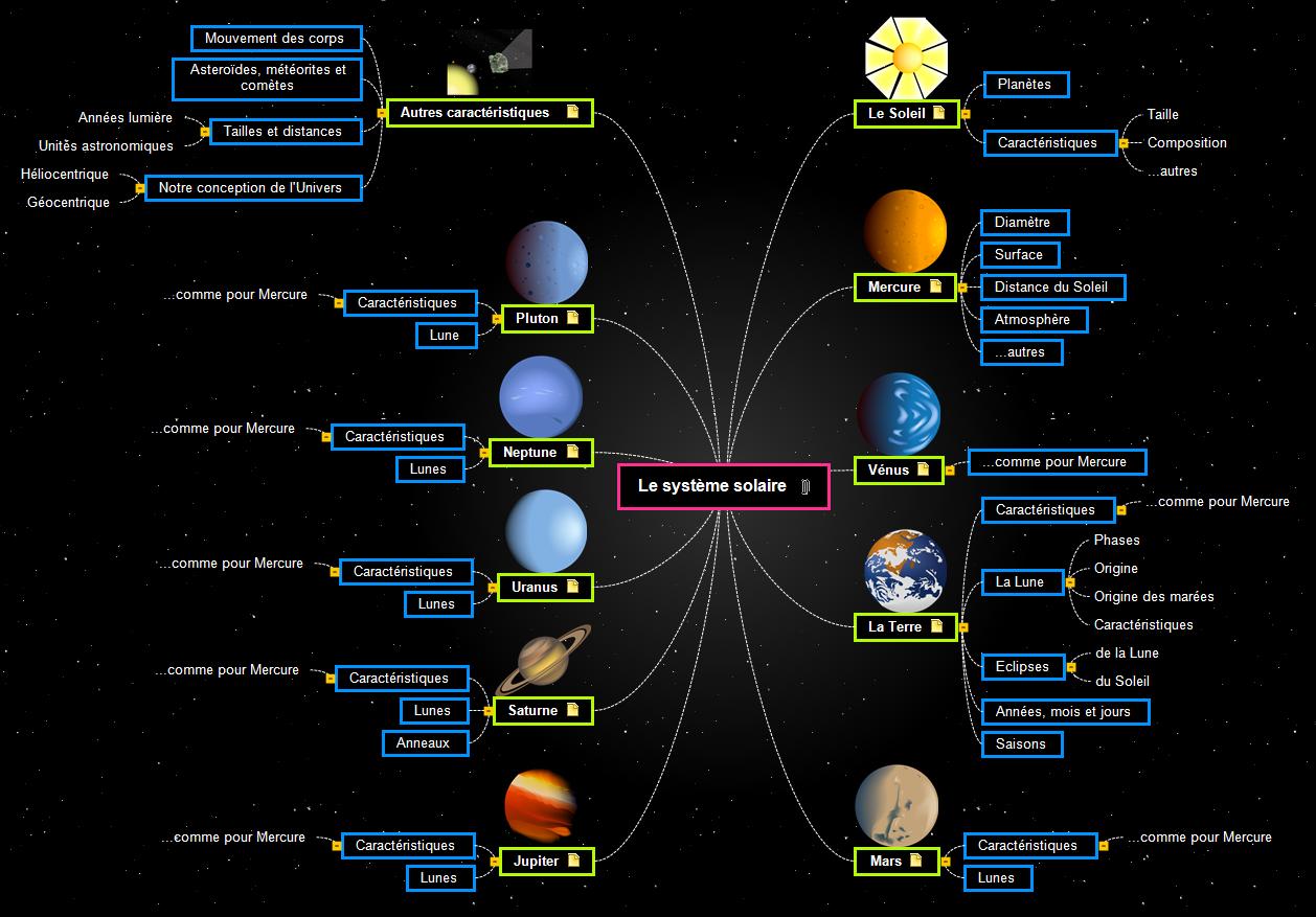 Le système solaire Mind Map