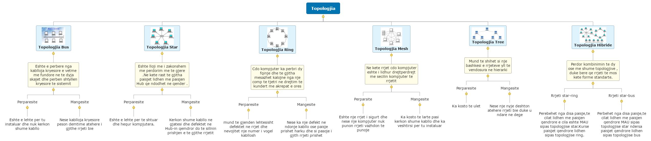 Topologjia1 Mind Map