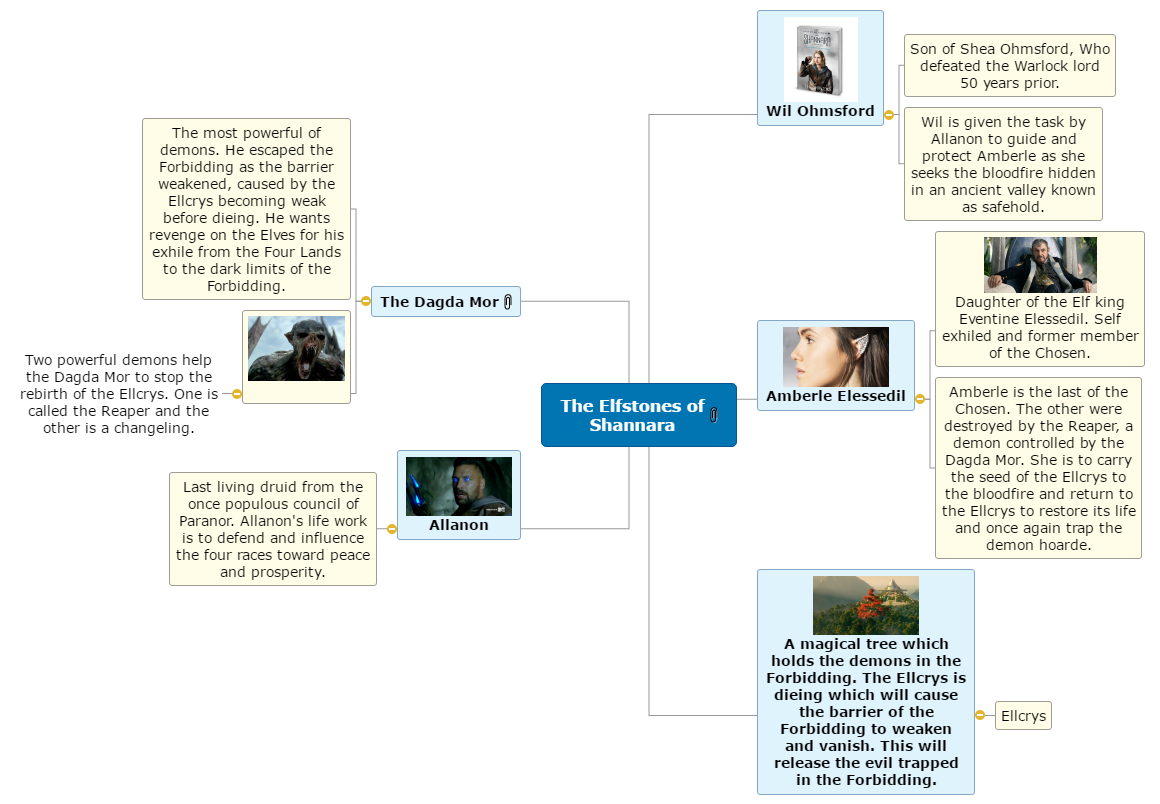The Elfstones of Shannara Mind Map