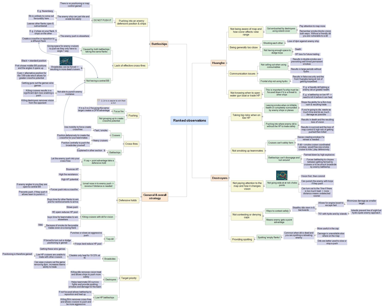 Ranked observations alternative design Mind Map