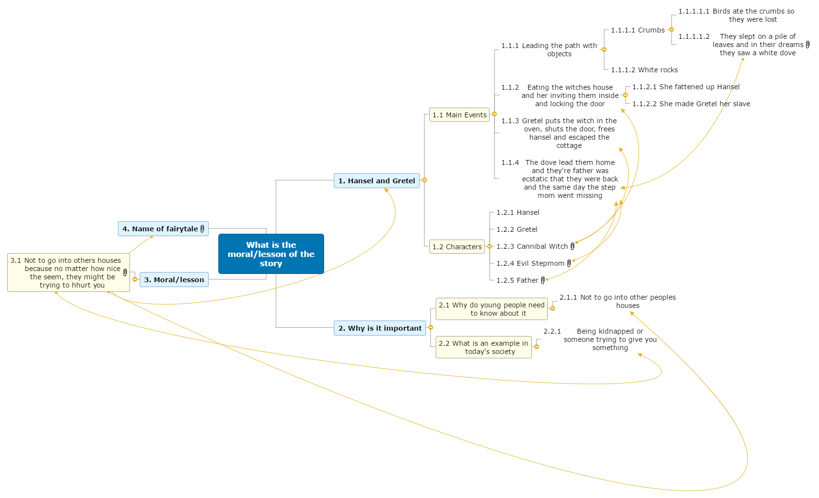 Hansel and Gretel Mind Map