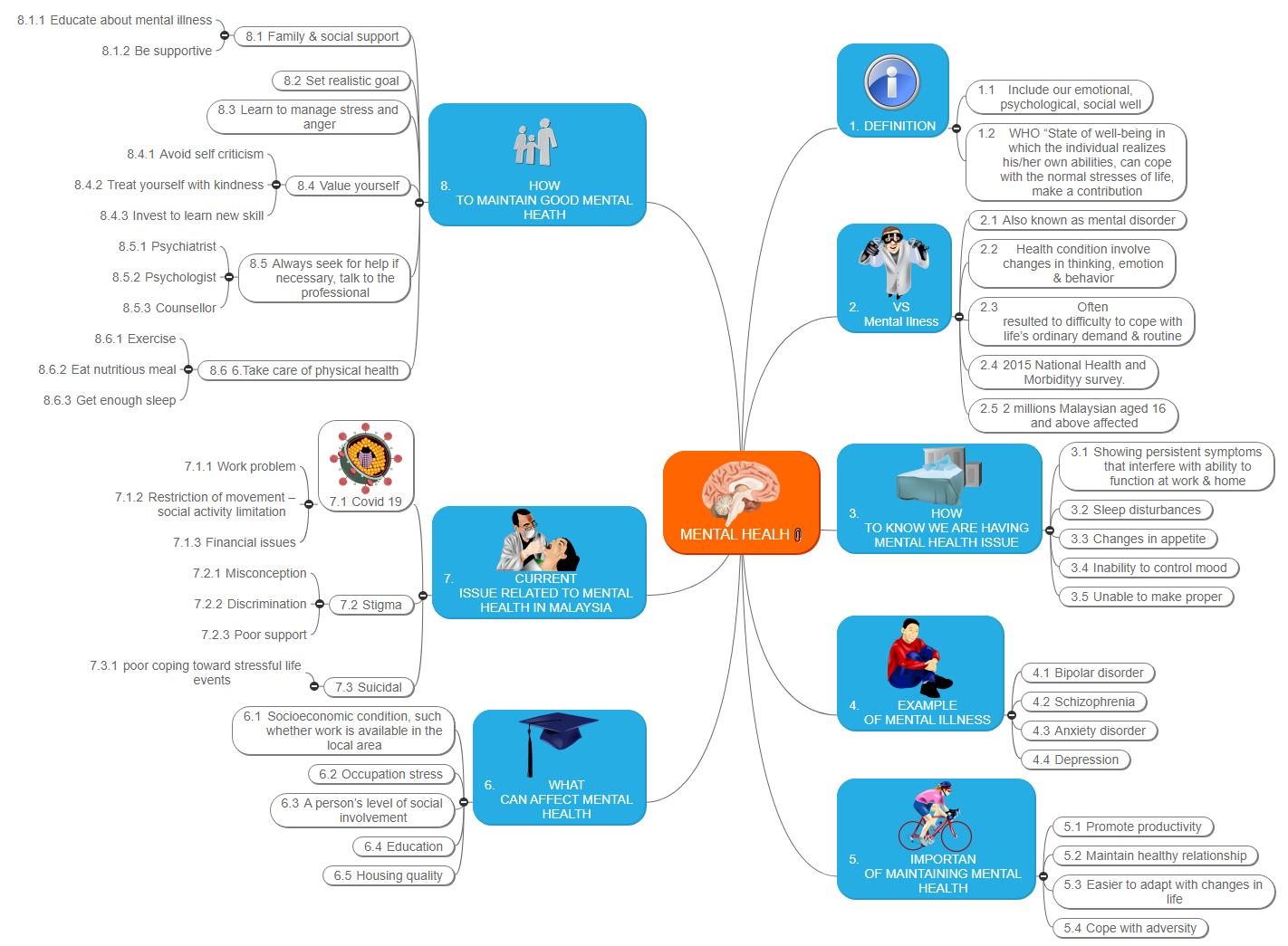 MENTAL HEALH Mind Map