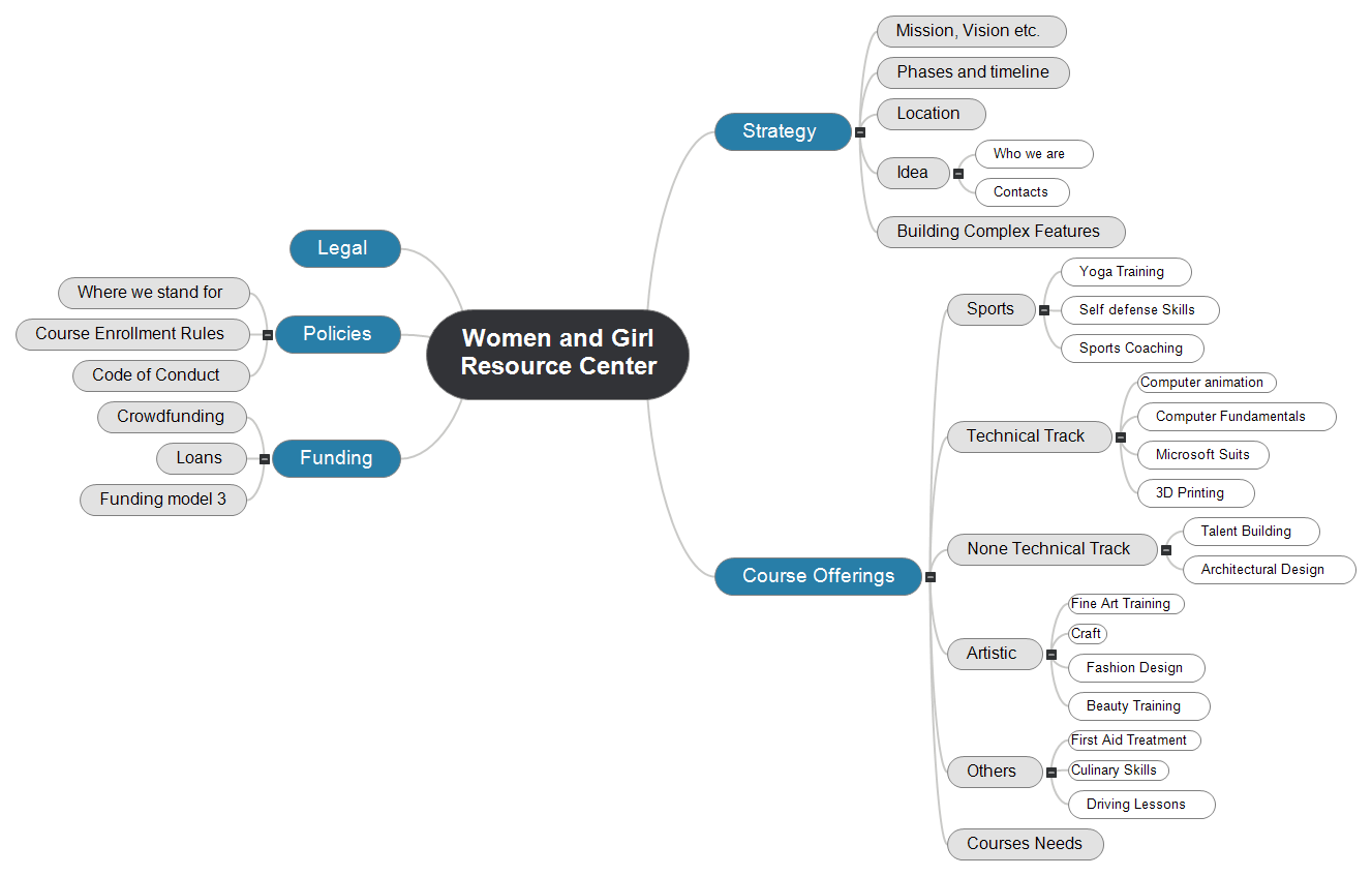 Women and Girl Resource Center Mind Map