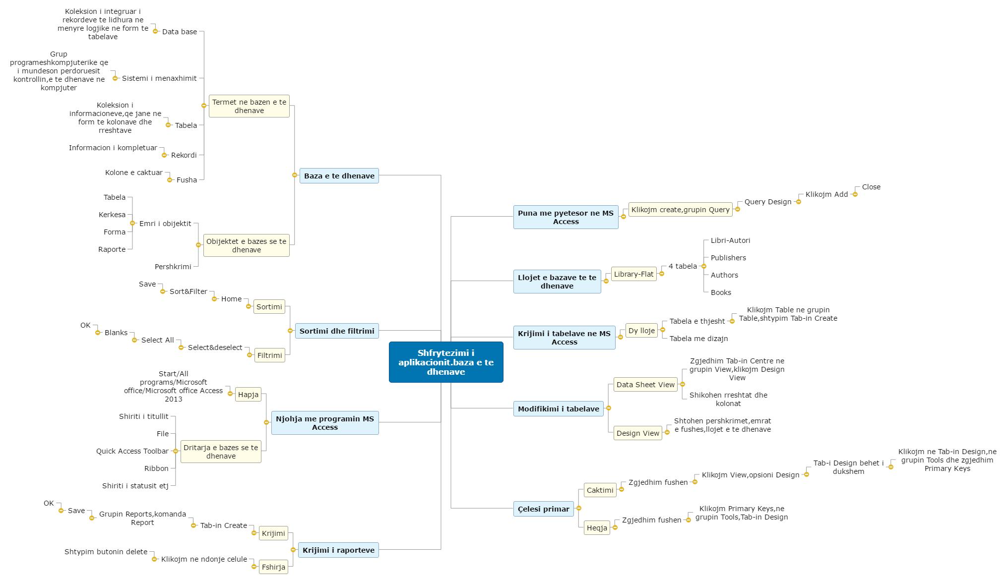 Shfrytezimi i aplikacionit.baza e te dhenave Mind Map
