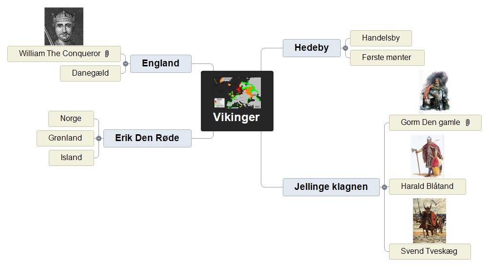 Vikinger Mind Map