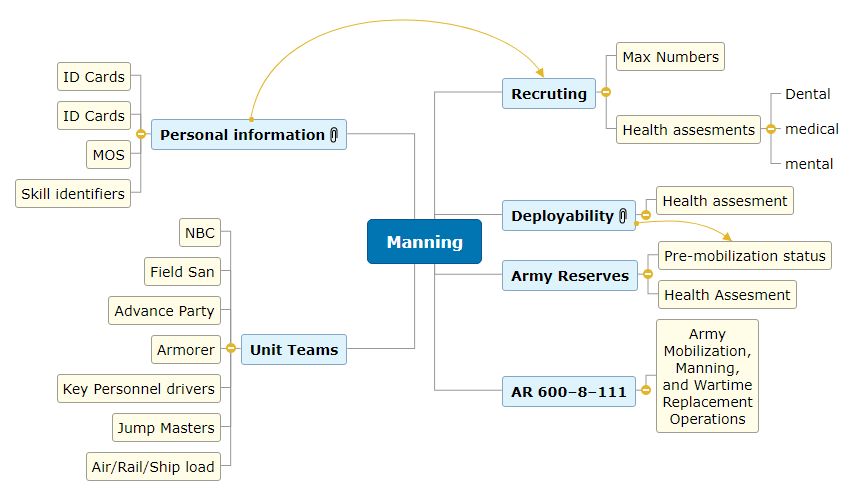 Manning Mind Map
