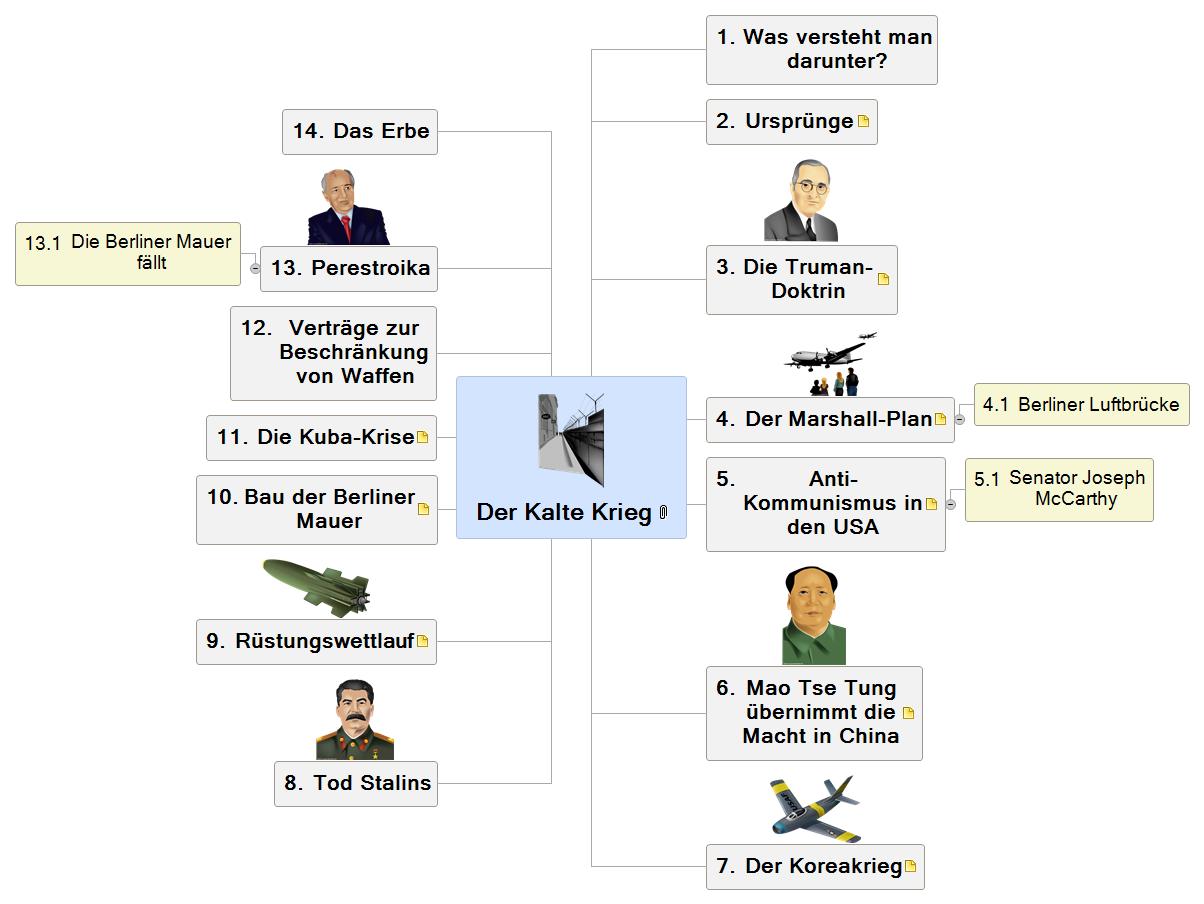 Der Kalte Krieg Mind Map