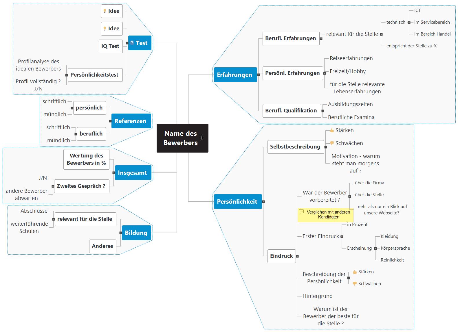 Bewerbungsgespräch Mind Map
