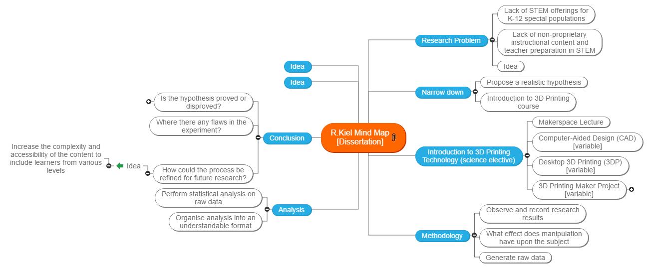 R Kiel 912 Dissertation] Mind Map