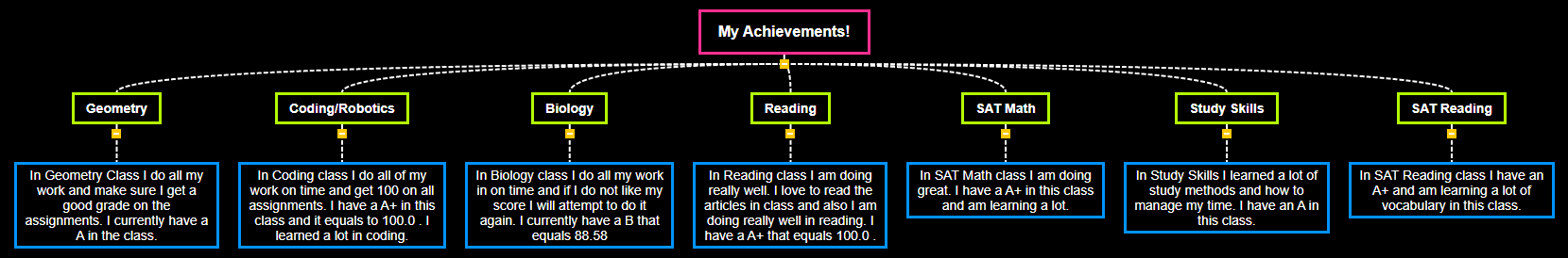 My Achievements! Mind Map