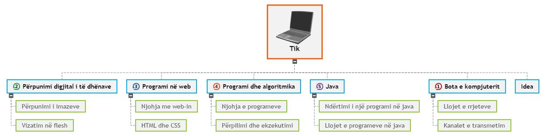 Tik4 WBS