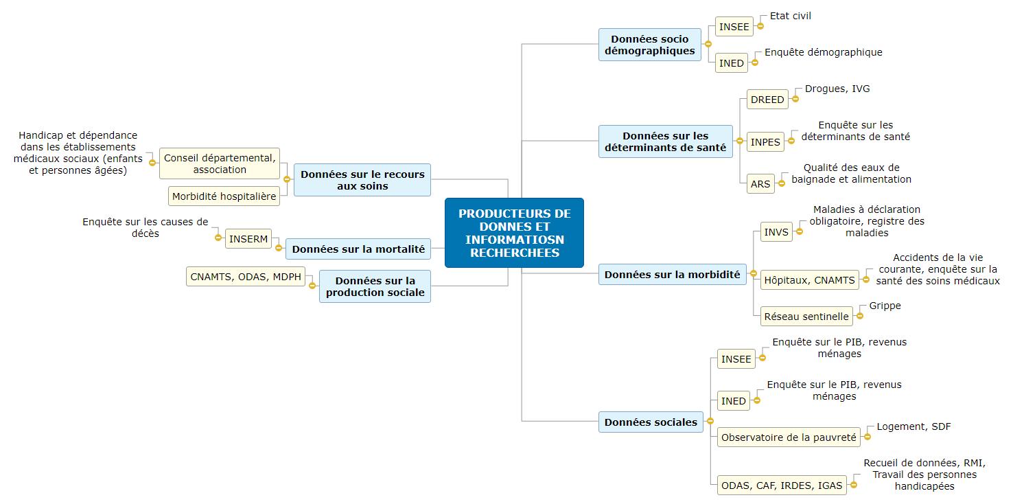PRODUCTEURS DE DONNES ET INFORMATIOSN RECHERCHEES Mind Maps