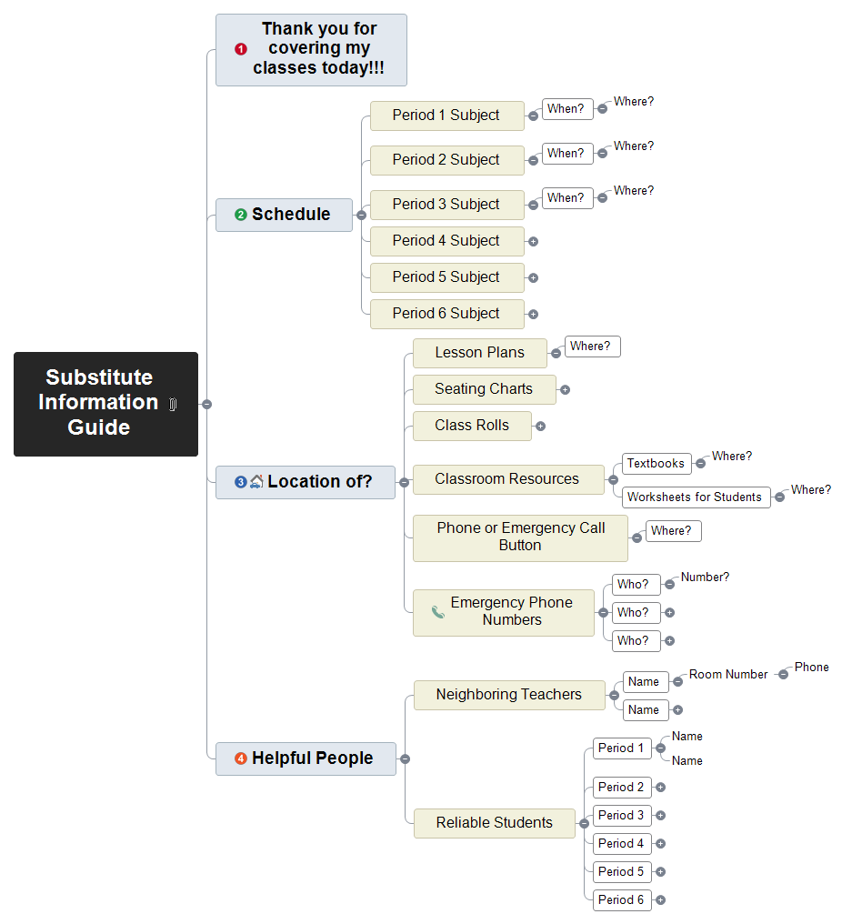 Substitute Information Guide Mind Map
