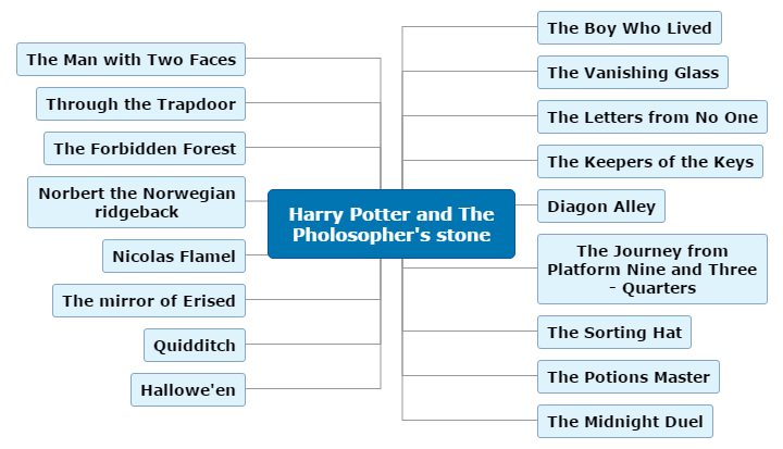 Harry Potter and The Pholosopher's stone Mind Map