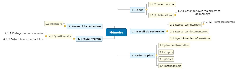 Mémoire1 Mind Maps