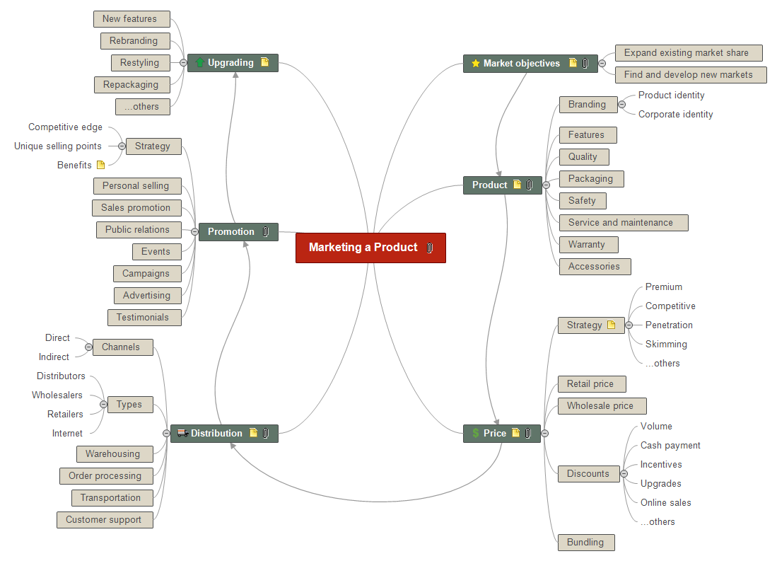 Marketing a Product Mind Map