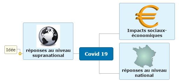 Covid 191 iut Mind Map