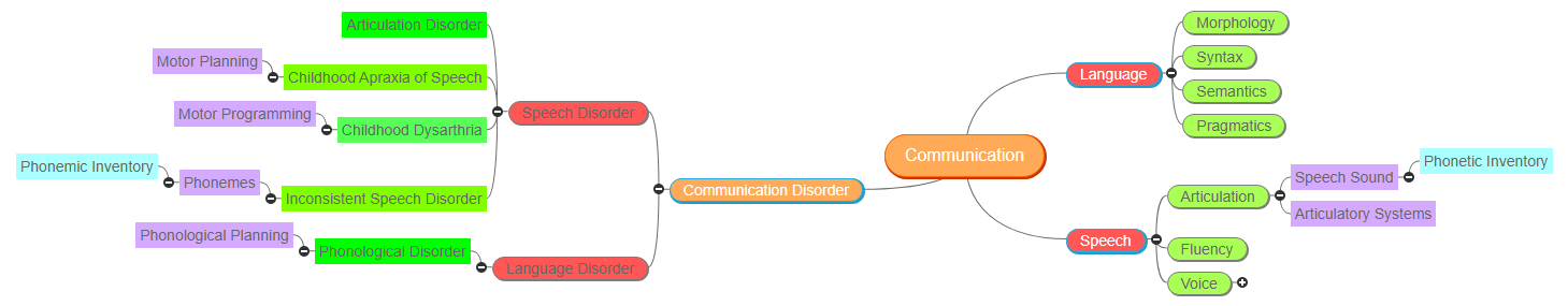 Communication ROUGH Mind Map