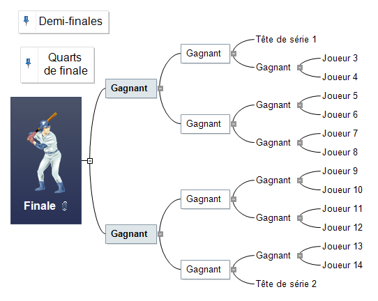 Tournoi sportif Mind Map