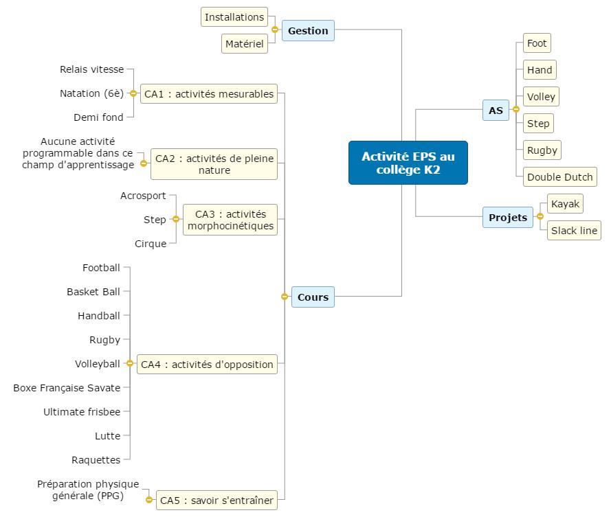 Bilan d'activité EPS Mind Maps