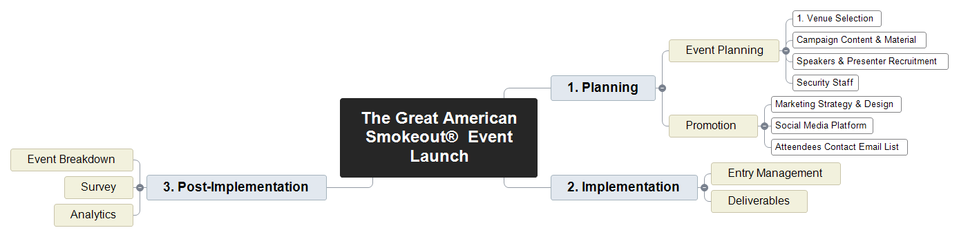 Great American Smokeout Event Launch Mind Map