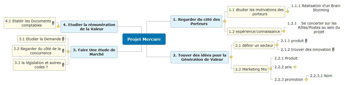 Projet Mercure1 Mind Maps