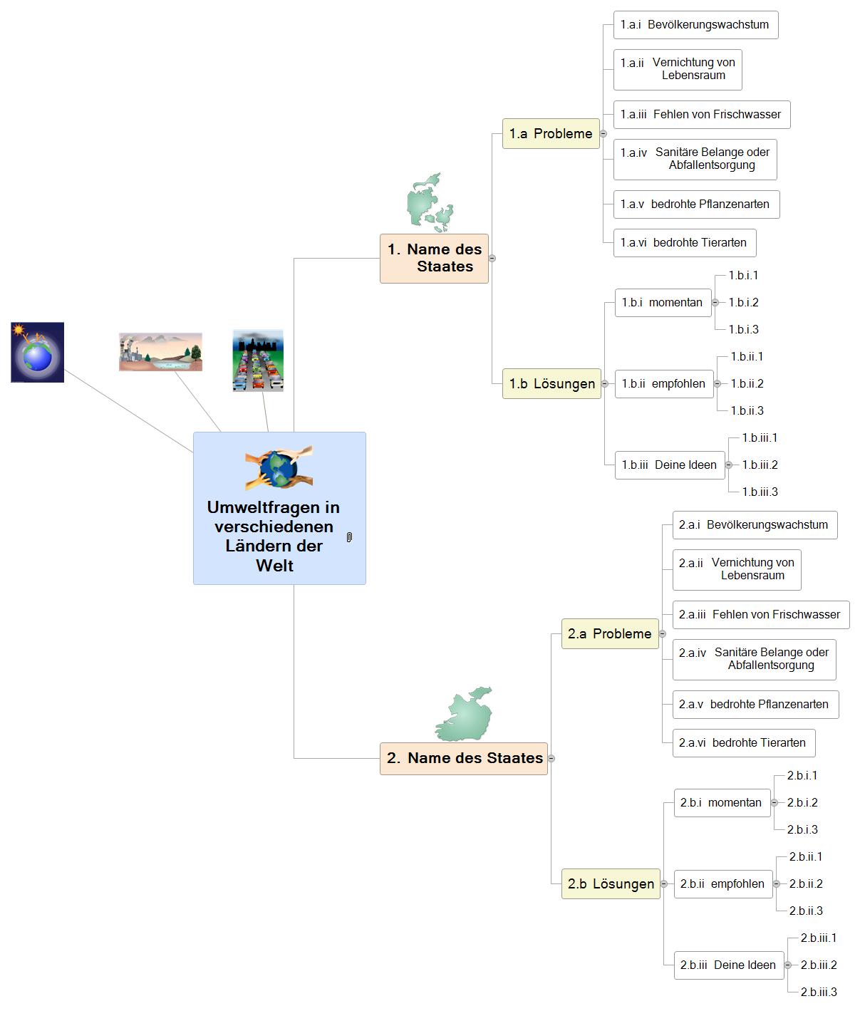 Umweltfragen Mind Map