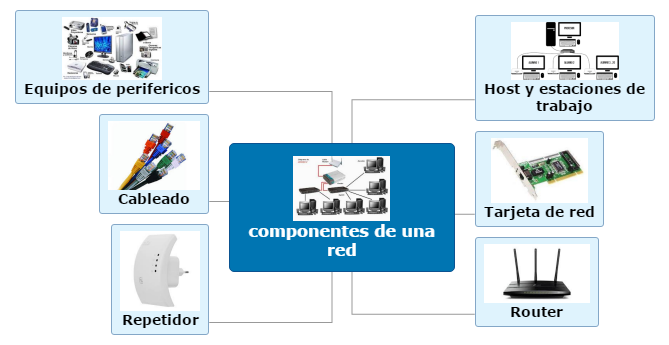 componentes de una red Mind Map