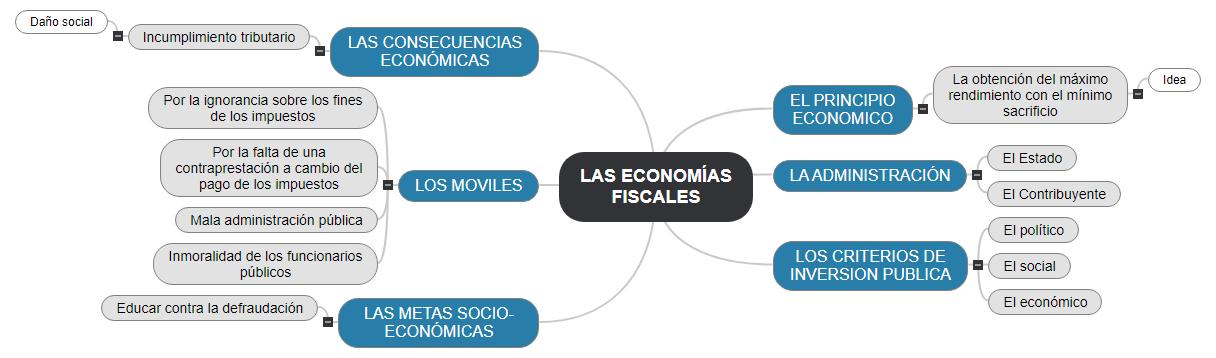 LAS ECONOMÍAS FISCALES1 Mind Map