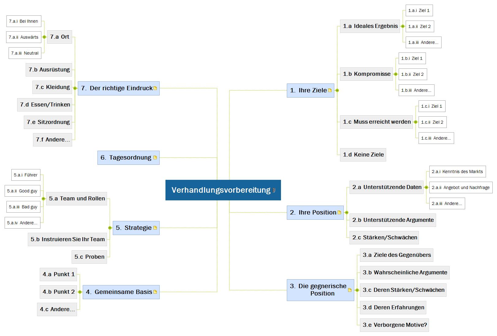 Verhandlungsvorbereitung Mind Map