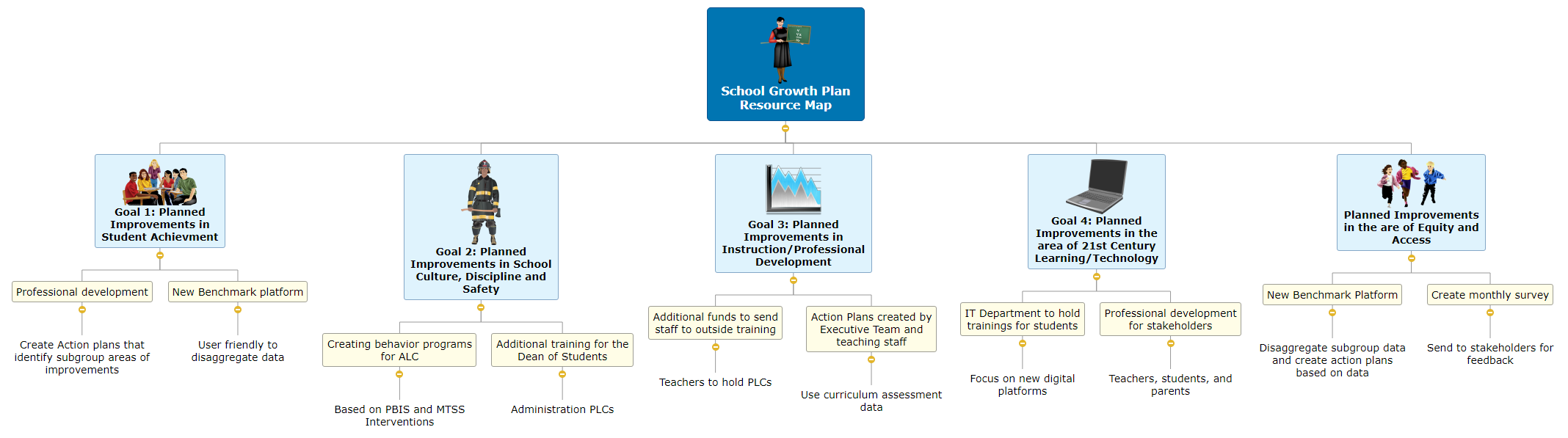 School Growth Plan Resource Map Mind Map