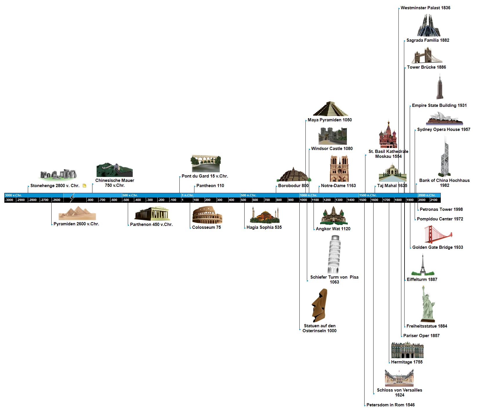 Berühmte Gebäude Timeline