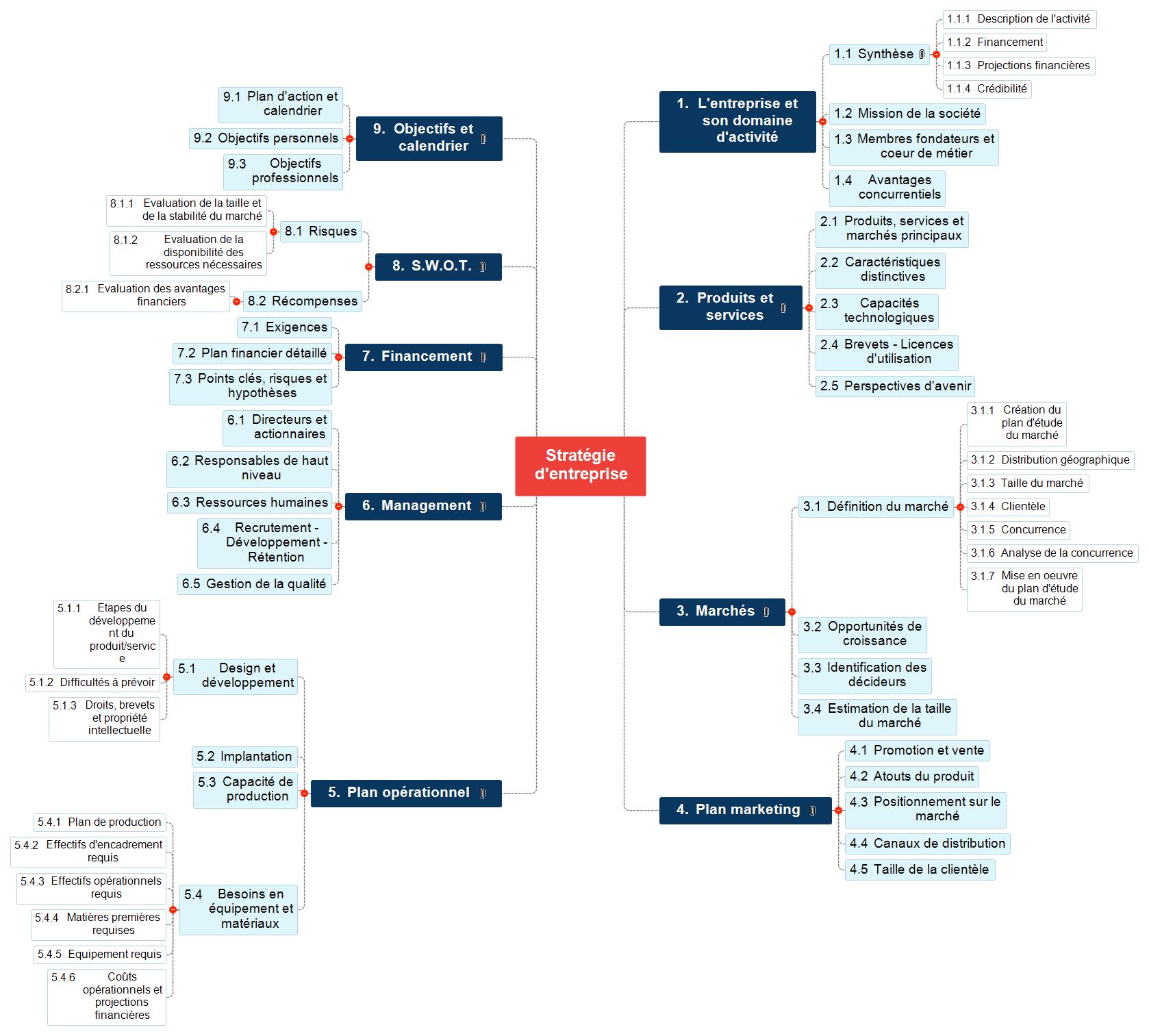 Stratégie d'entreprise Mind Maps