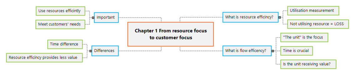 Chapter 1              From resource focus to customer focus1 Mind Map