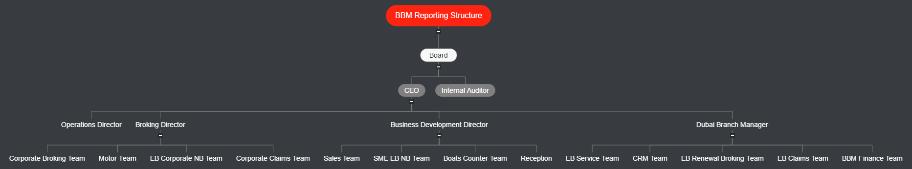 BBM Reporting Structure Mind Map