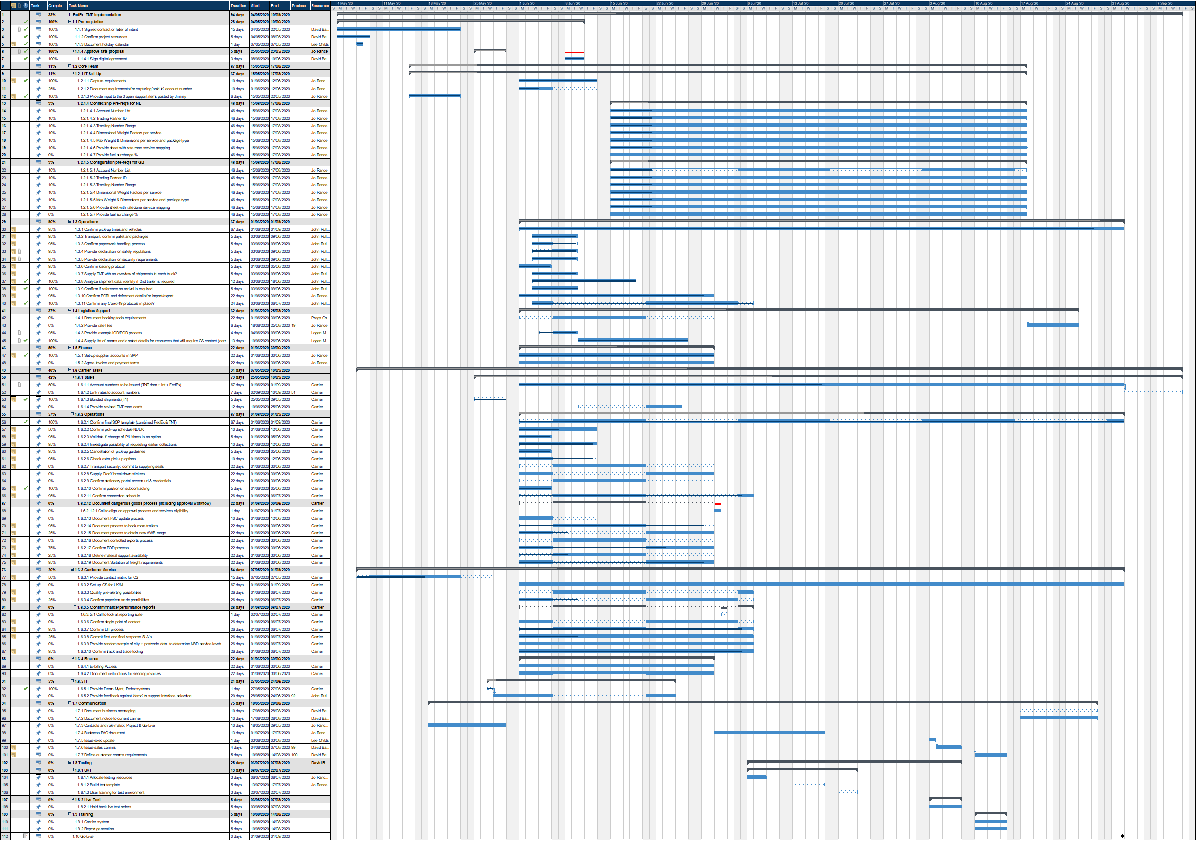 Fedex_TNT Implementation Gantt Chart
