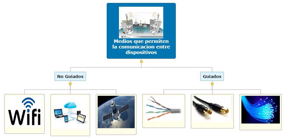 Medios que permiten la comunicacion entre dispositivos Mind Map