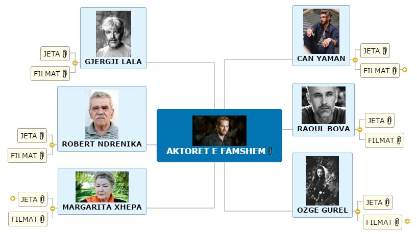 AKTORET E FAMSHEM Mind Map