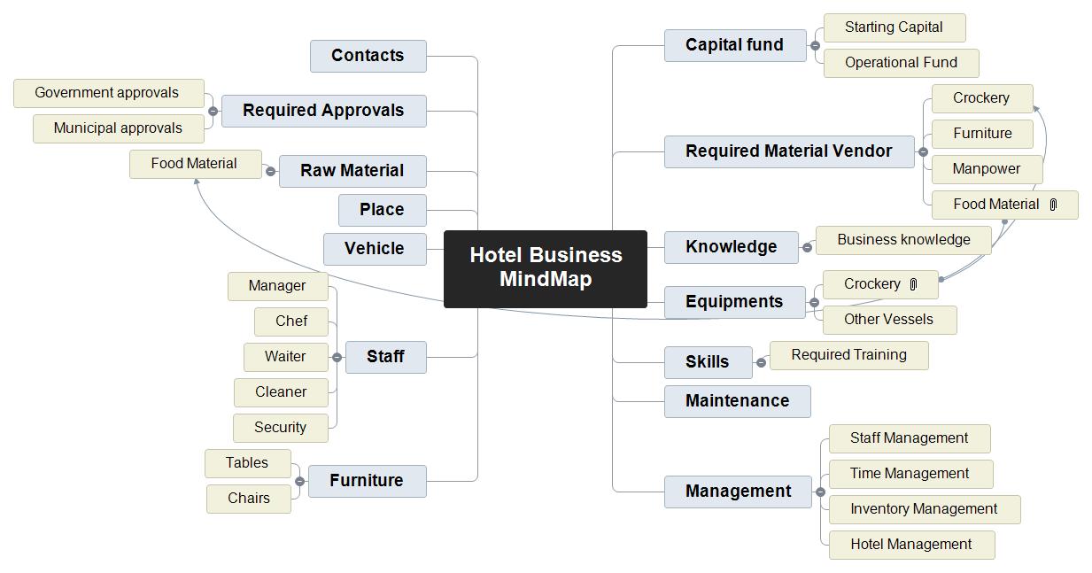 Hotel Business MindMap Mind Map