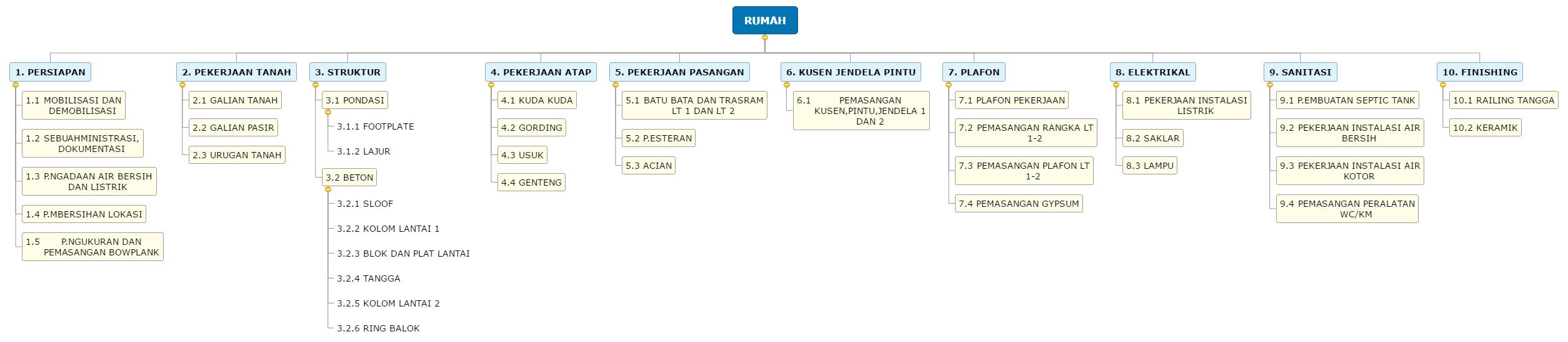 RUMAH1 WBS