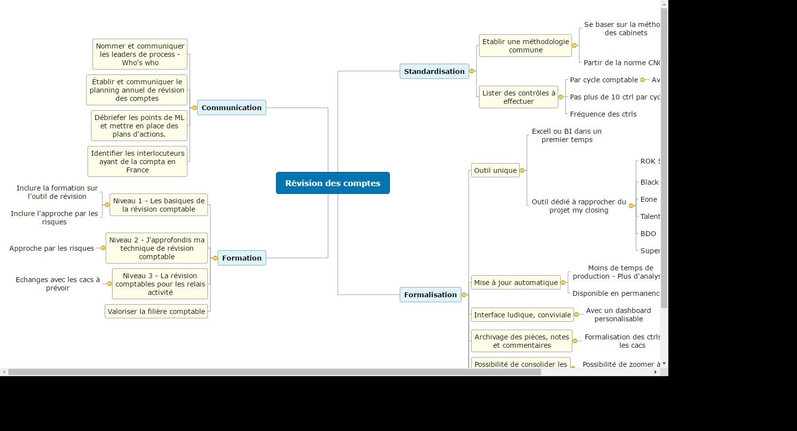 Révision des comptes Mind Map