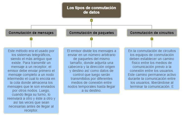 Los tipos de conmutación de datos Mind Map
