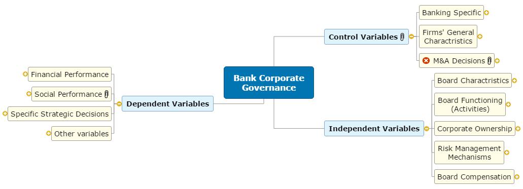 Corporate Governance Mind Map