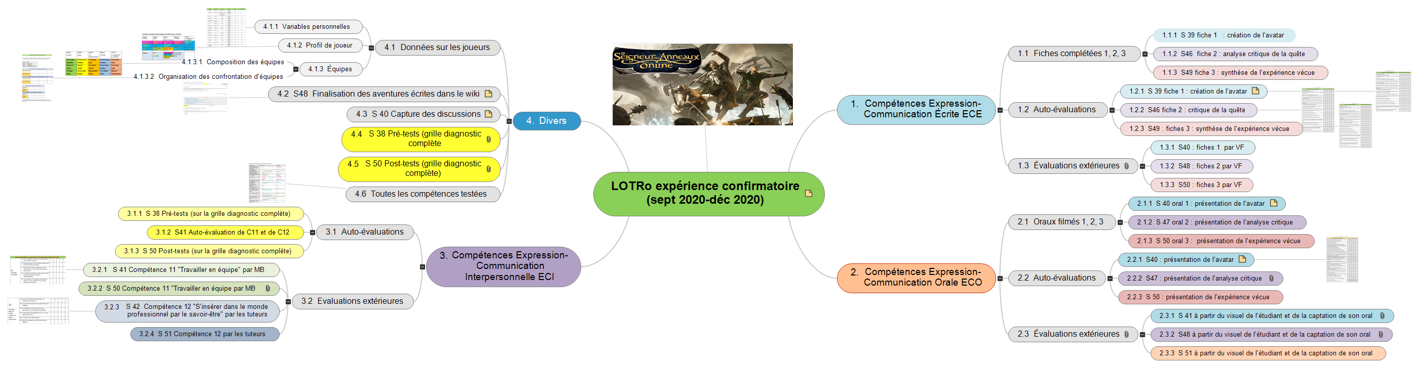 Recensement données LOTRo expérience confirmatoire  (sept 2020-déc 2020) Mind Maps