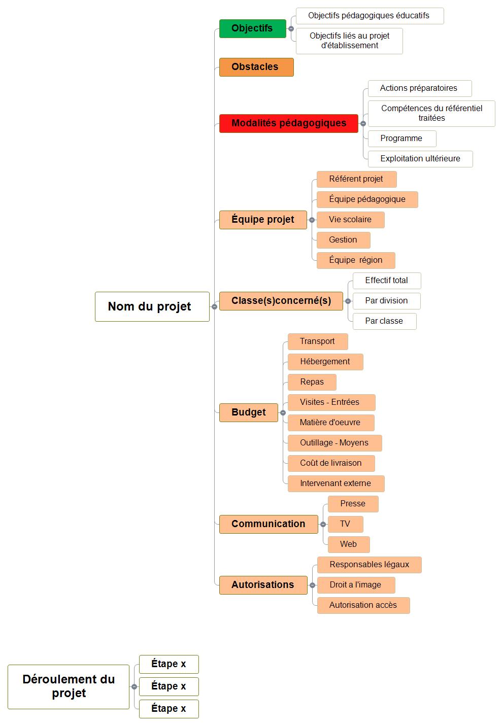 Maquette protocole projet Mind Maps