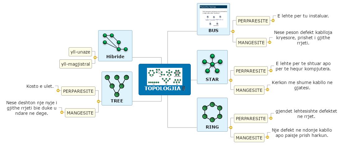 TOPOLOGJIA2 Mind Map